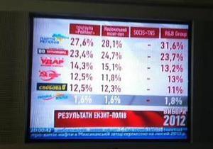 Результаты всех экзит-поллов: ПР занимает первое место, Свобода набирает больше 11%