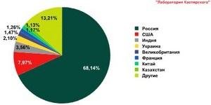 Онлайн-угрозы в III квартале 2010 года: более 500 млн попыток заражения