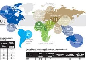 Дело: Украина заняла одно из последних мест в мировом рейтинге благотворительности