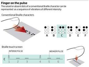 Финны создали сенсорный дисплей для слепых