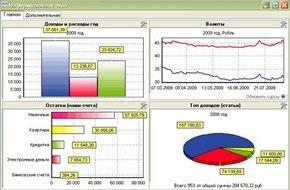 Компания DominSoft выпустила новую версию программы «MoneyTracker – Домашняя бухгалтерия»