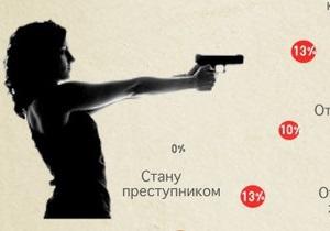 Украинские интернет-пользователи ответили, зачем им оружие - исследование