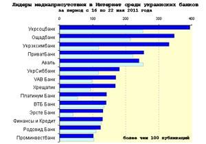 Медиарейтинг украинских банков за 20 неделю 2011 года