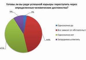 Исследование выявило, на что украинцы готовы пойти ради успешной карьеры