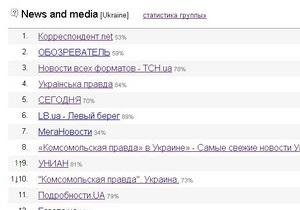 Корреспондент.net стал лидером среди украинских новостных интернет-ресурсов в рейтинге LiveInternet
