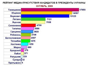 Самыми упоминаемыми кандидатами в президенты Украины в октябре стали Тимошенко, Ющенко и Янукович
