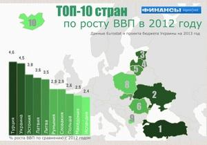 Прогноз Кабмина на следующий год выводит Украину в европейские лидеры по росту ВВП