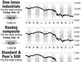 Обзор рынков: Америка отдыхала, Европа упала