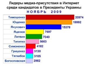 Медиа-активность кандидатов в президенты в ноябре увеличилась