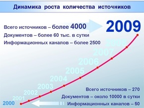 4000 источников для системы InfoStream – не предел!