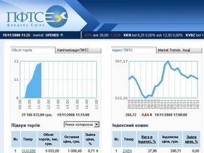 Рынки: Оценка динамики - минус 2%