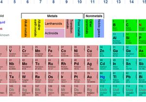 Двум новым элементам таблицы Менделеева официально присвоили имена