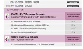 Международный институт бизнеса – бизнес-школа №1 в Украине