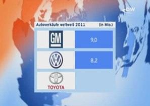 General Motors снова вырвался вперед