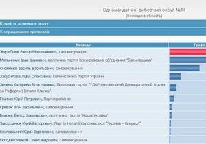 На сайте ЦИК продолжаются манипуляции с цифрами: сменился победитель в Винницкой области