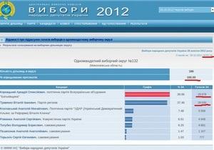 Аномалия на сайте ЦИК: результаты выборов в Николаевской области постфактум изменены в пользу регионала