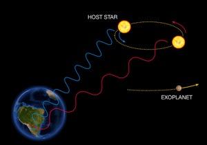 Астрономы открыли ближайшую к Земле экзопланету