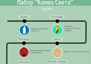 Украинцы продают наборы для конца света