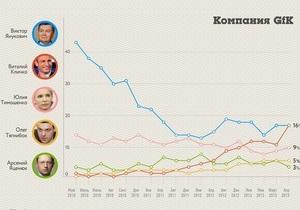 Издание выяснило, каким образом Кличко удалось догнать Януковича в последнем соцопросе
