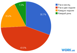 Исследование: Большинство украинцев хотят получать зарплату два раза в месяц