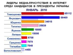Результаты анализа медиа-присутствия кандидатов и экс-кандидатов в президенты в январе