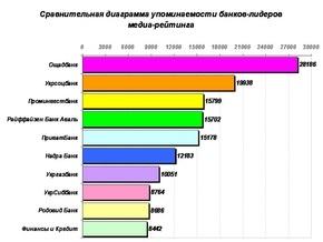 Рейтинг упоминаемости украинских банков в 2008 году