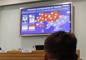 ЦИК обработал 98,78% протоколов: Янукович опережает Тимошенко на 2,88%