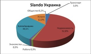 1b457525e5fb Slando открывает сеть региональных сайтов в Украине - Korrespondent.net