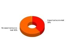 Опрос: 60% украинцев не используют e-mail