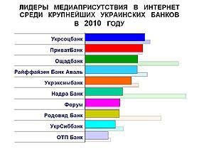 Рейтинг упоминаемости крупнейших украинских банков в 2010 году