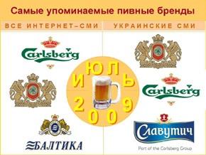 Carlsberg и \ Оболонь\  стали самыми упоминаемыми брендами июля