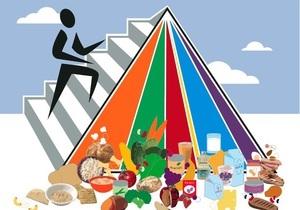 Піраміда харчування США - дієта - схуднення