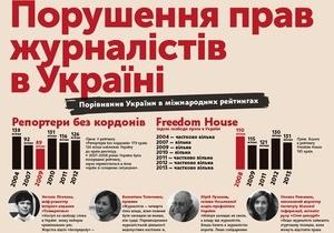 В годовщину исчезновения Гонгадзе опубликовали инфографику нарушений прав журналистов