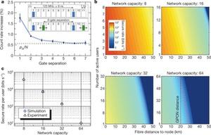 Новости науки - квантовая физика - квантовая сеть: Физики создали первую защищенную квантовую сеть