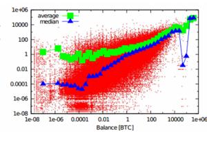 Bitcoin - У мережевих платежах виявили євангелічний ефект Матвія