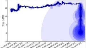 Хакерські атаки обвалили обмінний курс Bitcoins