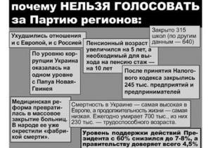Ъ: Під час виборчої кампанії зафіксовано перші порушення