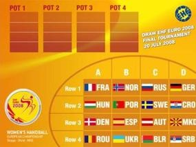 Евро-2008: Украинские гандболистки узнали соперниц