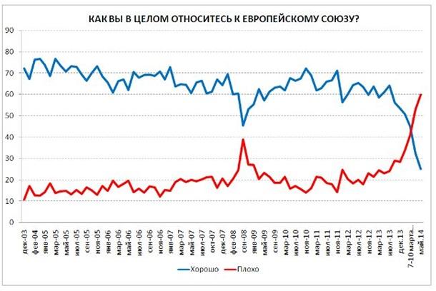 ce65cdb831be В результате опроса также выяснилось, что наиболее дружественными странами  жители Россиисчитают Беларусь, Китай, Казахстан, Армению и Индию.