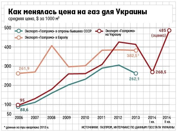 Поставки украинского газа на экспорт как заработать в интернете самый простой способ