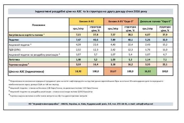 Минэнерго обнародовало цены на АЗС: инфографика