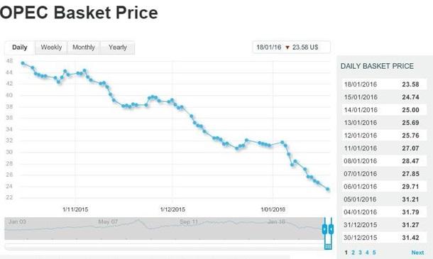 Нефть ОПЕК установила 13-летний минимум