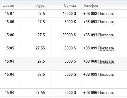 В Украине резко подскочил наличный курс доллара