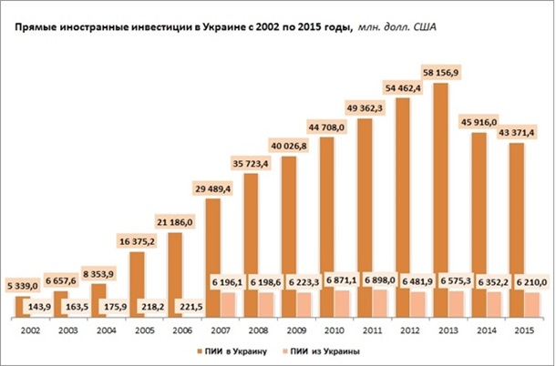 В какие страны инвестирует украина посчитать проценты кредита онлайн сбербанк