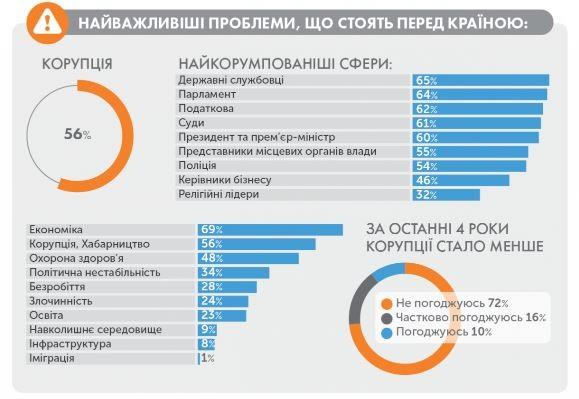 Коррупция в Украине статистика и борьба net 56 процентов украинцев называют коррупцию основной проблемой Украины