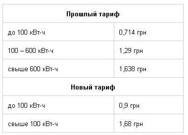 Квт час 1 стоимость электричества в в ростове часы заложить