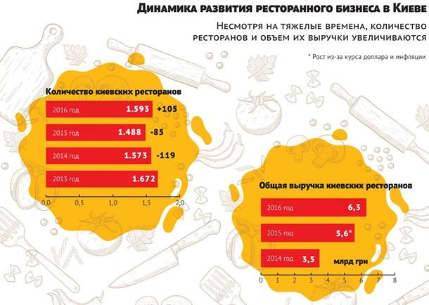 В Украине ожил ресторанный бизнес - Korrespondent.net 8fbbef2730a