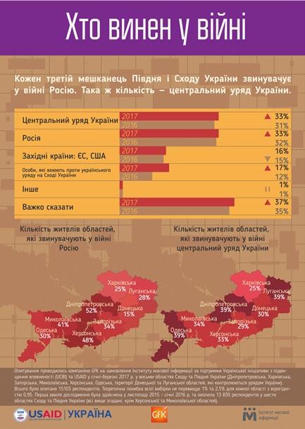 Треть жителей востока винят РФ в конфликте на Донбассе