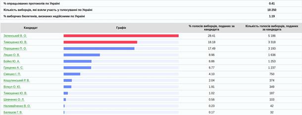 Подсчёт голосов по всей Украине. ОНЛАЙН