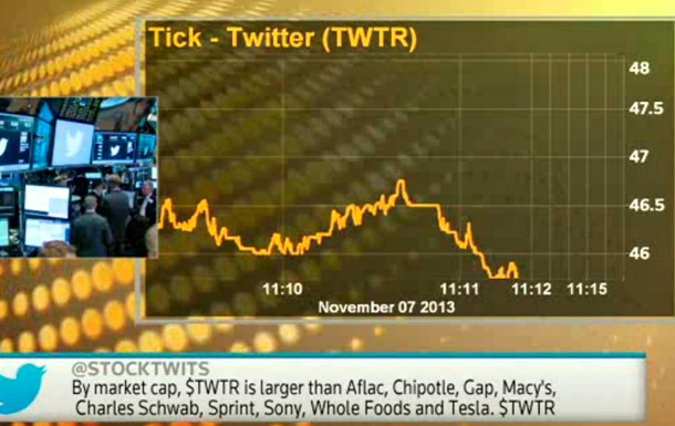 Акции Twitter с первых минут торгов подорожали почти вдвое